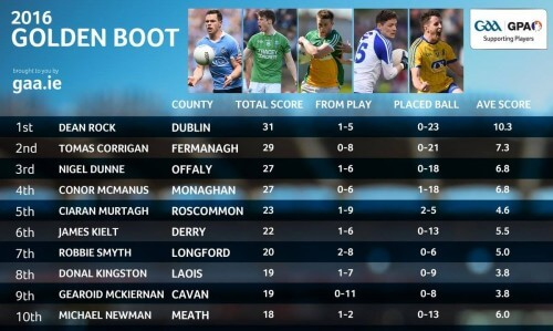 ROCK LEADS THE WAY IN GOLDEN BOOT RACE
