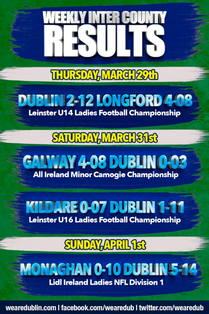 Dublin GAA Inter County Weekly Results