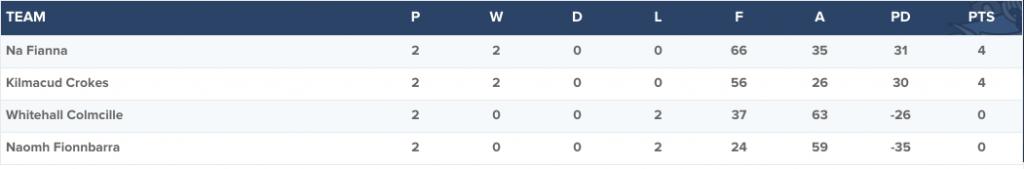 Dublin Senior A Hurling Championship - Group 2 table