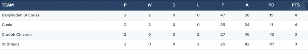 Dublin Senior A Hurling Championship - Group 3 table