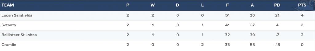 Dublin Senior A Hurling Championship - Group 4 table