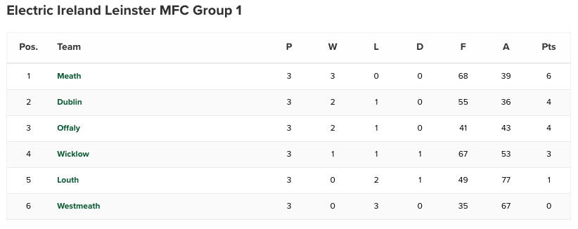 Dublin Minors - Leinster Championship Table