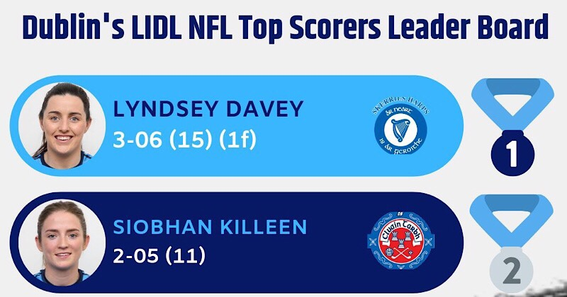 Lyndsey Davey Leads Dublin Scoring Charts Ahead Of Monaghan Game