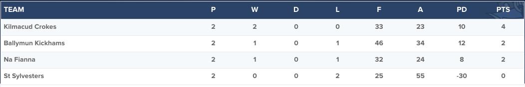 Senior 1 Football Championship Group 1