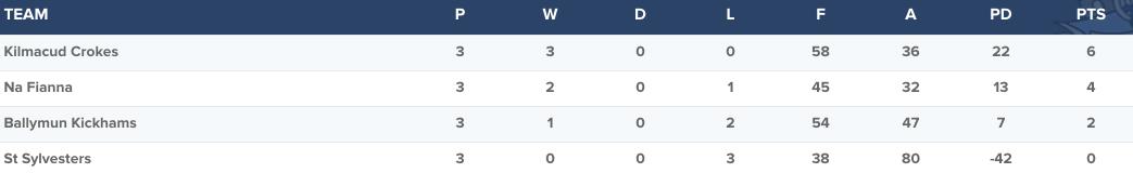 Senior 1 Group 1 Round 3 Standings
