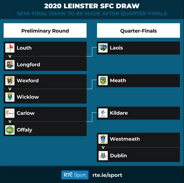Westmeath will be Dublin's Quarter Final opponents in the 2020 Leinster Competition