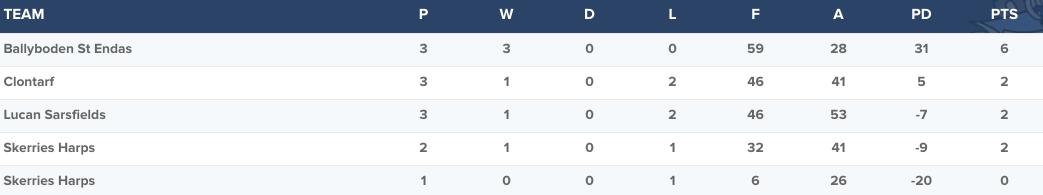 Ballyboden St. Endas - Senior 1 Group 2 Table
