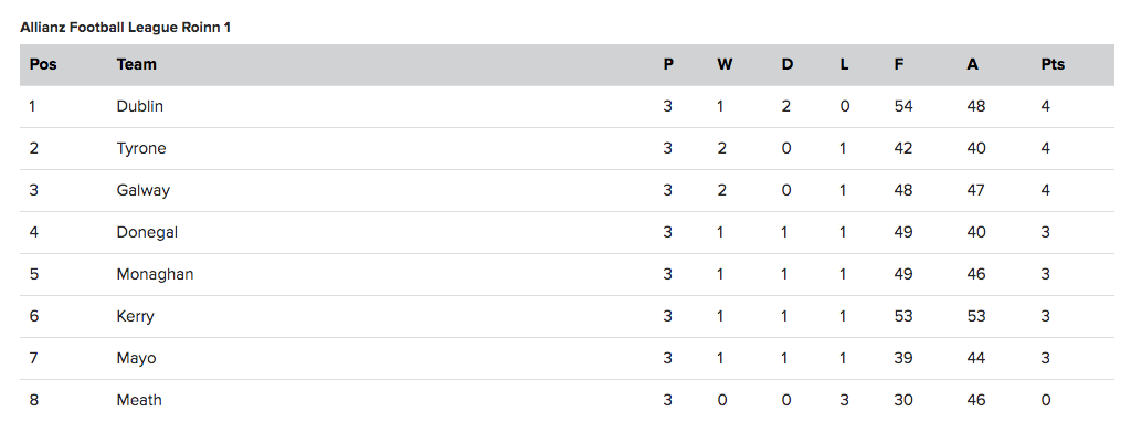 National Football League Division 1 Table after three rounds