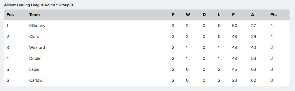 National Hurling League - Division 1 Group B