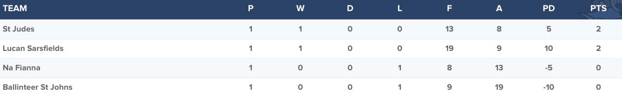Senior Football Championship Group 2