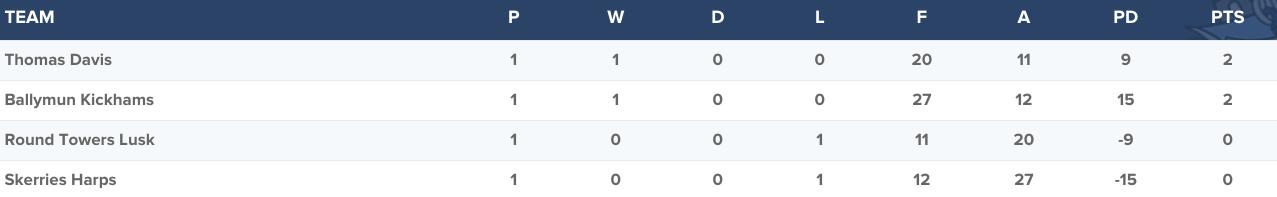 Senior Football Championship Group 1