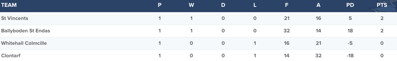Senior Football Championship Group 3