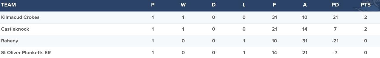 Senior Football Championship Group 4