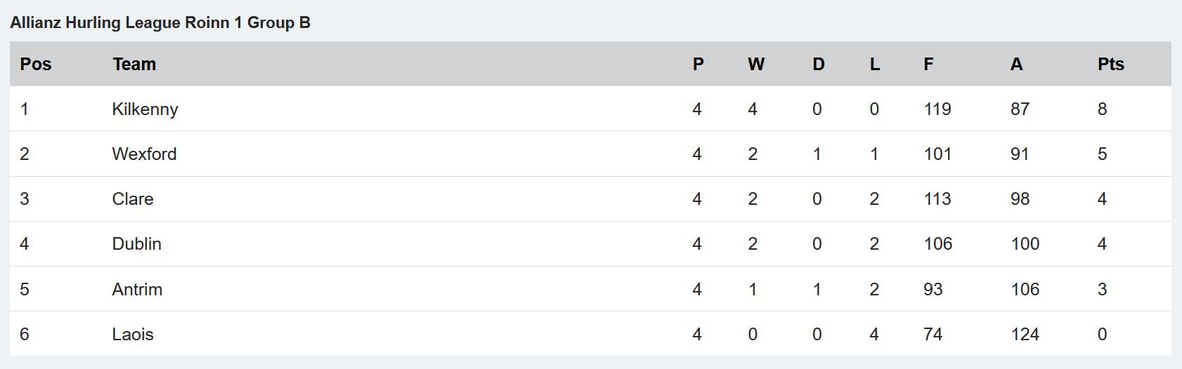 Allianz NHL Division 1B Table