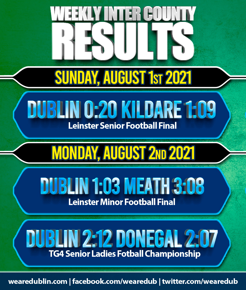 Weekly Inter County Results